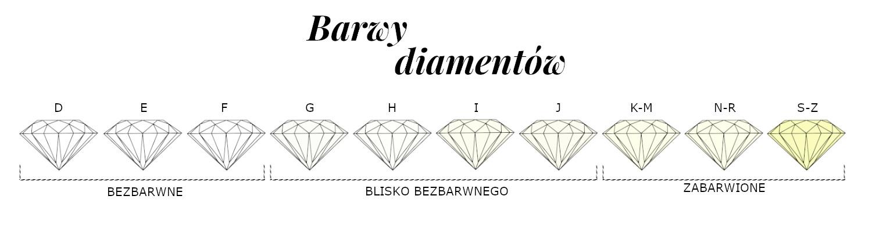 Barwy diamentów