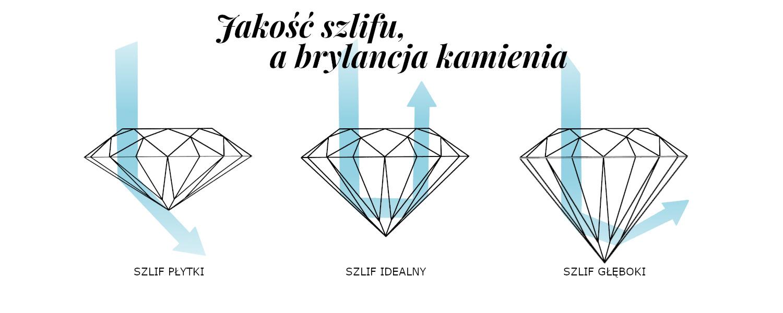 Jakość szlifu i wpływ na brylancję kamienia