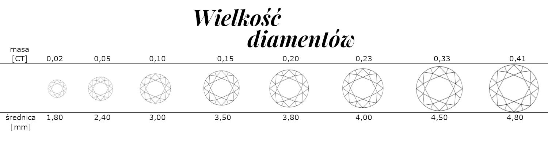 Wielkość diamentów - porównanie